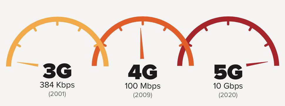 5G porównanie