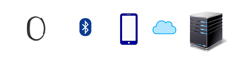 Komunikacja_smartband